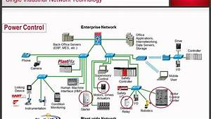 Industrial Ethernetip Overview