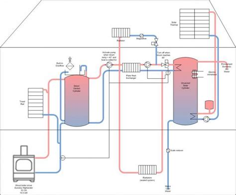 qs connecting wood boiler stove  solar cylinder