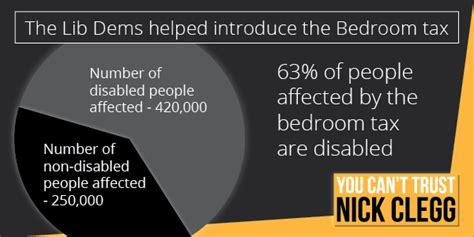 Update On Bedroom Tax 2015 by The Lib Dems Helped Introduce The Bedroom Tax Julian S