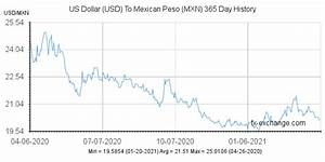 Historical Exchange Rate Usd To Mexican Peso