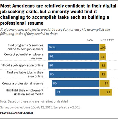 searching for in the era pew research center