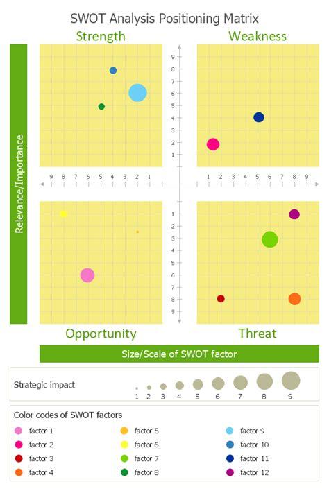 swot analysis positioning matrix template business