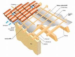 Calcul Surface Toiture 2 Pans : calcul pour la sous toiture un reve une vie une maison ~ Premium-room.com Idées de Décoration