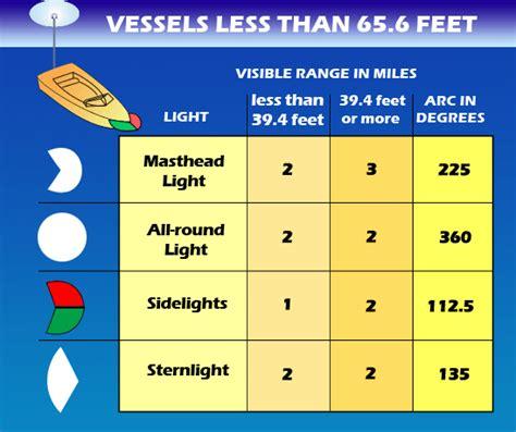 Boat Navigation Lights by Navigation Lights Boatus Foundation
