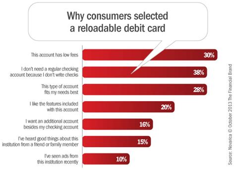 Why Consumers Choose and Use Reloadable Debit Cards