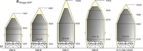 Diameter Of Proton by Proton K Fairings