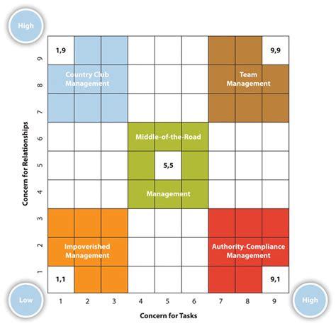 technofunc managerial grid theory