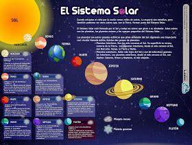 esquema sobre el sistema solar con informaci 243 n sobre cada uno de los planetas que lo componen