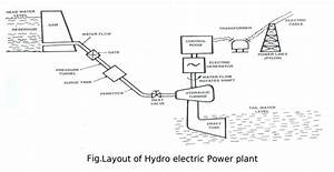Hydroelectric Power Plant
