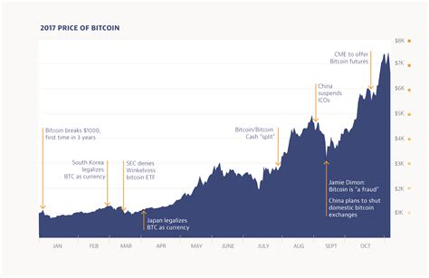 Despite the huge increase in price and subsequent attention paid to bitcoin, 2017 was not without difficulty for the cryptocurrency. Bitcoin: 2017 Trends and its Future for Investors ...