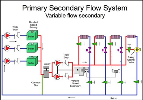 condensing boiler plant piping design control part