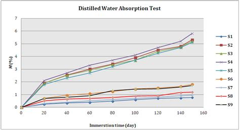 Study On Water Absorption Behaviour Of Jute And Kenaf