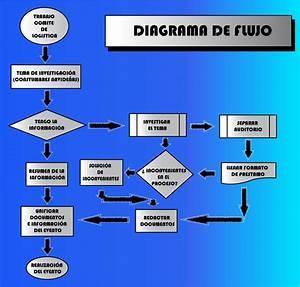 Comite Logistica  Diagrama De Flujo