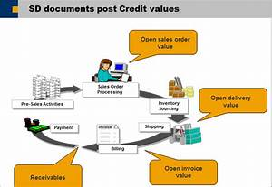 How Does The Credit Update Work - Erp Sd