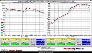 Honda Engine Horsepower Chart
