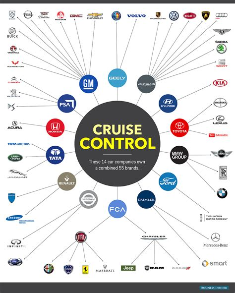 Of Automotive Companies car corporations dominating auto industry who owns who