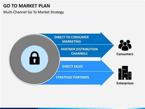go to market plan go to market plan powerpoint template sketchbubble