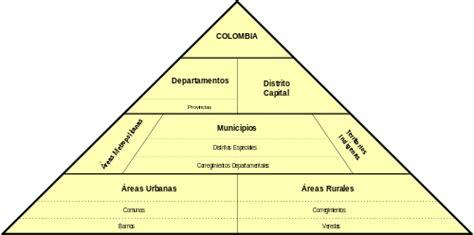 Constitucional General Funlam: Organización territorial de