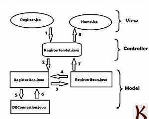 Java Registration Form Using Servlet And Database