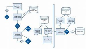 Diagram That Describes The Integration Workflow For The