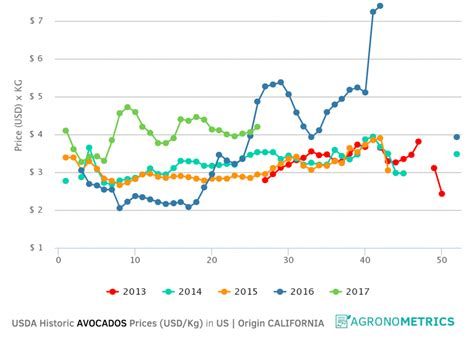 California Price by U S High And Stable Prices For California Avocados In