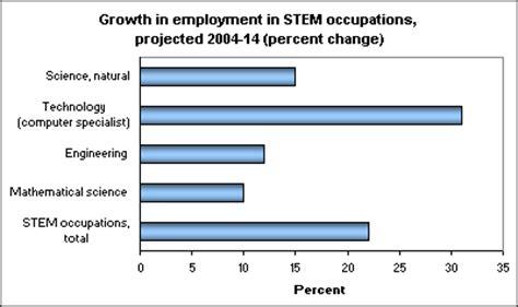stem occupations  job growth  economics daily