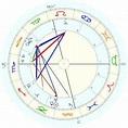 Johann von Brandenburg-Ansbach-Kulmbach, horoscope for ...