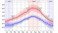 Average Weather For Vancouver, Washington, USA ...
