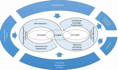 Assessment Methodology Cop Sustainability Maturity Lifecycle Collaboration