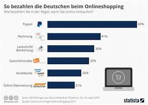 Vodafone Rechnung Mit Paypal Bezahlen : infografik so bezahlen die deutschen beim onlineshopping statista ~ Themetempest.com Abrechnung