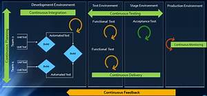 Devops Diagram Environments
