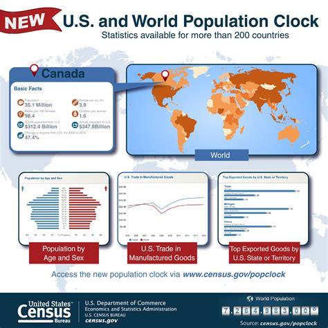 census bureau statistics web features highlight the u s census bureau s