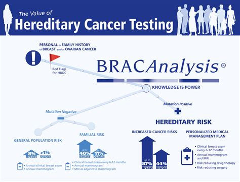 test brca genetic testing in cancer conners clinicconners clinic