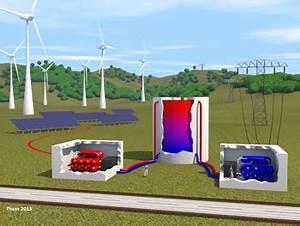 Sws Berechnen : einfache formel f r wirkungsgrade von energiespeichern ~ Themetempest.com Abrechnung