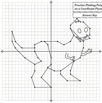 Picture Graphing (dinosaur) Plotting Points On A Coordinate Plane By Mr Murphy
