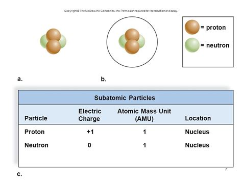 Is A Proton A Subatomic Particle by Biology Sylvia S Mader Michael Windelspecht Ppt