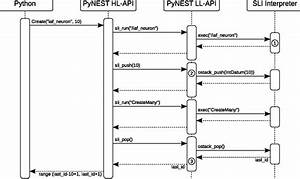 It Is Possible To Generate Sequence Diagram From Python