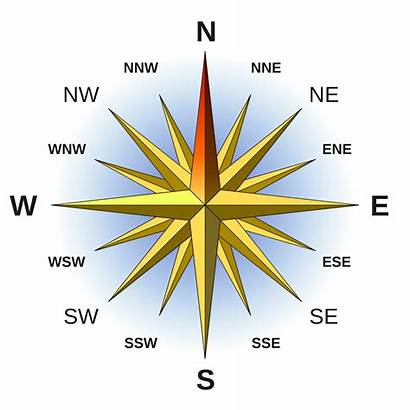 West East North South Direction Compass Symbol