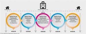 Healthcare It Vendors Partnering For Patient Flow