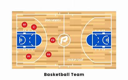 Basketball Positions Player Team Role Forward Center