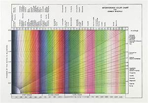 The Michel Lévy Interference Color Chart Microscopy S