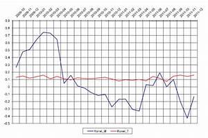 Korrelation Aktien Berechnen : wie berechne ich korrelationen eigentlich richtig aktien b rse zertifikate wirtschaft ~ Themetempest.com Abrechnung
