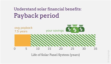 calculate  solar panel payback period energysage