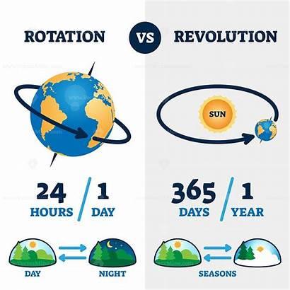 Revolution Rotation Earth Vs Movement Seasons Labeled