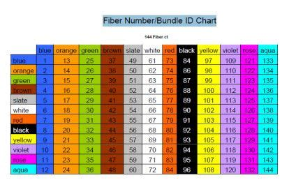 Fiber Optic Cable Color Chart Thanks For Info