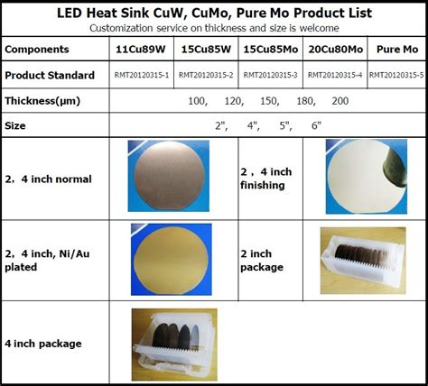 heat sink materials comparison 2 quot non ferrous 15cu85mo new heat sink solutions for high
