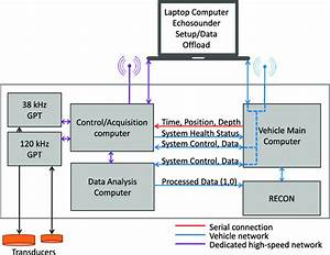 Block Diagram Of Vehicle Connections Among The Four