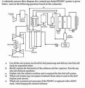 Solved  A Schematic Process Flow Diagram For A Natural Gas