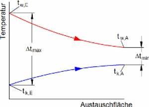 Delta G Berechnen : w rmetauscher berechnen excel automobil bau auto systeme ~ Themetempest.com Abrechnung