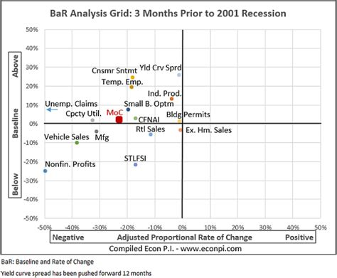 economic patterns part 2 road to the 2001 recession all articles on seeking alpha howldb